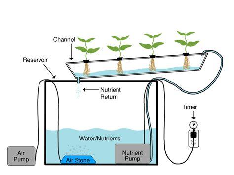 home plans with indoor nutrient technique ph ppm ec grow med uni