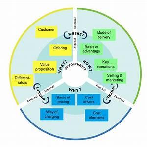 Diagrams Business Model Diagram Image