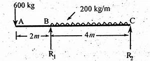 simply supported beam with overhang on one side example With bending moment diagram solved example simply supported beam point