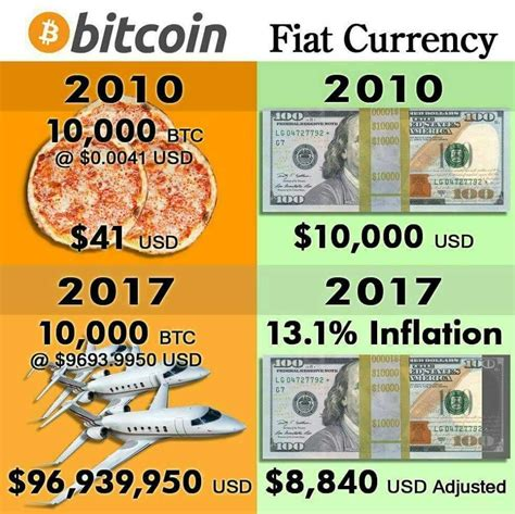 History Of Fiat Currency by Bitcoin Vs Fiat Currency Steemit