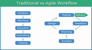 Agile Workflow  Your Go