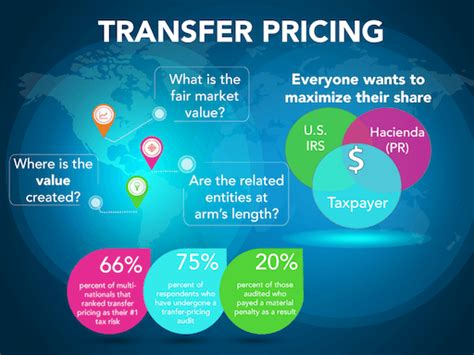 Understanding Transfer Pricing Studies in Puerto Rico ...