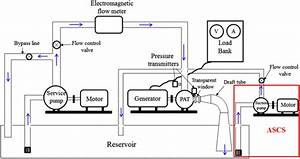Experimental Investigations Of Cavitation Characteristics Of Pump Running In Turbine Mode