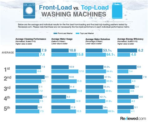 front load vs top load washer science says top load washers are all washed up reviewed com laundry