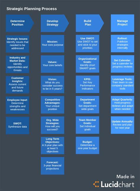 steps   strategic planning process lucidchart