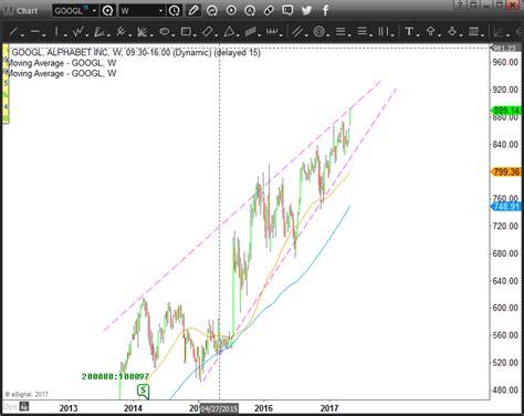 short alphabet  googl stock   earnings investorplace