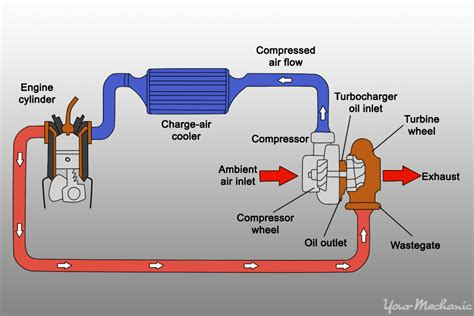 Car Engine Diagram For Intake how to get the most horsepower out of your car