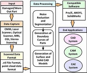 Steps Involved In Reverse Engineering For Generating Any Part Model