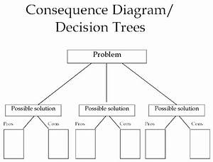 Consequence Diagram    Decision Trees