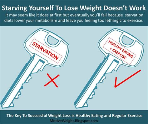 Motiveweight Starvation Diets Do Not Work