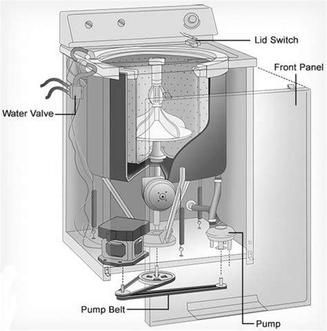 Washing Machine Will Not Start What Check How