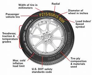 Inflate  Rotate  Evaluate  The Best Tire Care Tips