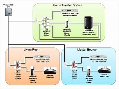 Moca Actiontec Bridge Diagram Network Setup Wiring