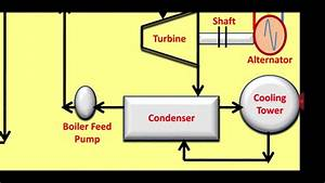 Explanation Of Nuclear Power Plant Block Diagram With Animation