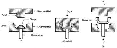 tutorial  compression  transfer molding processes