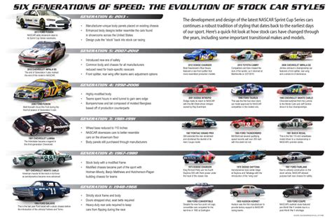 The Evolution Of Nascar Vehicles