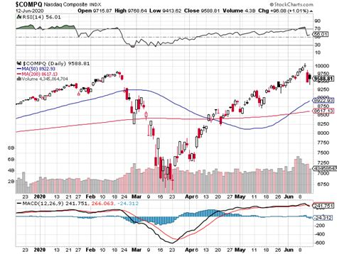 Built on the trusted inet technology, nasdaq's speed of execution helps ensure quote updates please refer to the u.s. NASDAQ Composite index weekly performance on June 12, 2020 ...