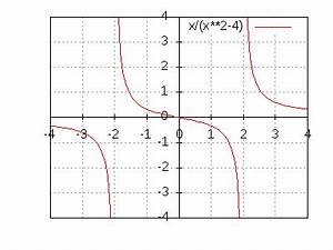 Grenzwert Berechnen : verhalten von gebrochen rationalen funktionen in der umgebung von definitionsl cken ~ Themetempest.com Abrechnung
