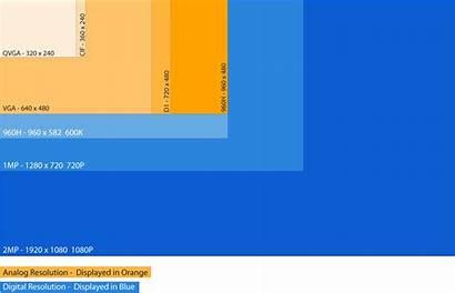 Camera Resolution Chart Dvr Compatibility Ip Hybrid