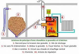 Chauffage A Pellet : chauffage chaudi re et chauffe eau guide pour choisir ~ Edinachiropracticcenter.com Idées de Décoration