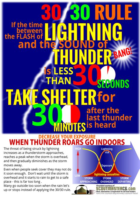 lightning safety infographic scoutmastercg