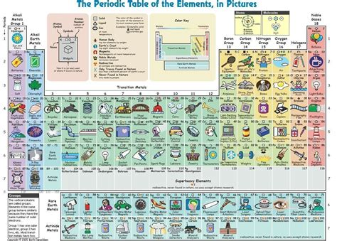 Periodic Table In Pictures, Why Didn't They Have This When