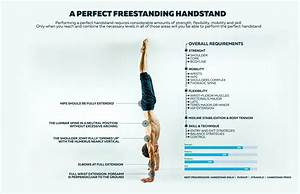 The Ultimate Guide To Troubleshooting Your Handstand