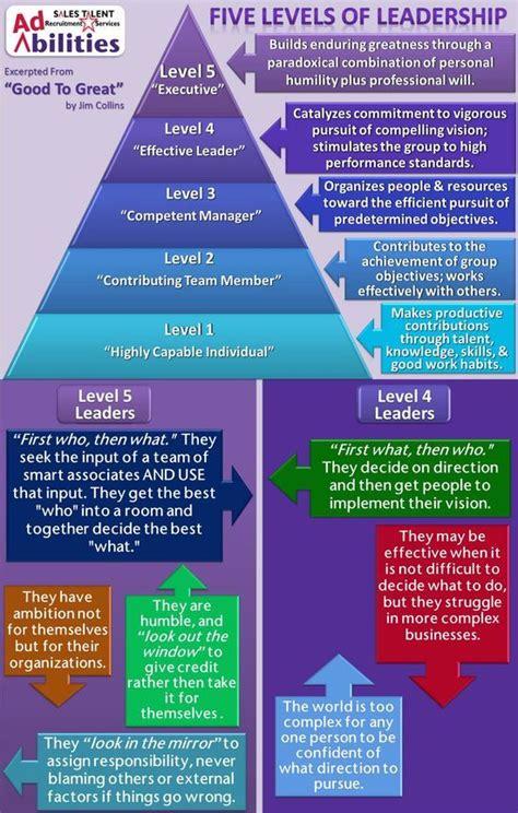levels  management leadership soft skills training