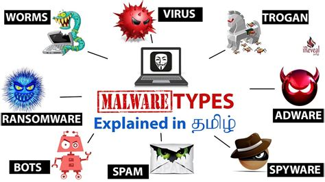 Malware Types Explained In Detail