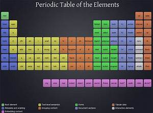 The Periodic Table Of The Html 5 Elements  U2014 Sitepoint