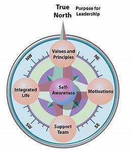 Purpose For Leadership Diagram  U2013 Artstudios