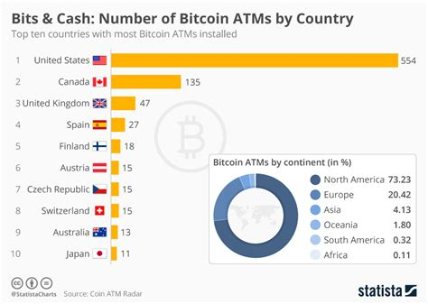 chart number  bitcoin atms  country statista