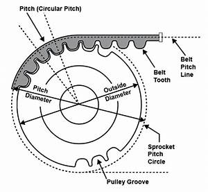 please reference this pdf for more info on belt pitch and With timing belt sizes