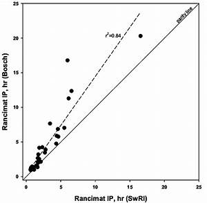 Comparison Of B20 Rancimat Oxidation Stability Test