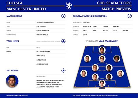 Chelsea - Manchester United: Preview and Lineups Prediction