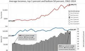 Trump's billionaire cabinet fuels fears burgeoning income ...