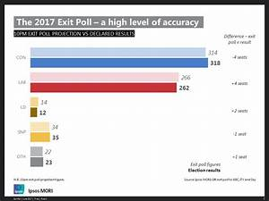 Ipsos MORI and the 2017 General Election