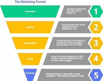 Sales Funnel Marketing Software Templates Ventas Embudo