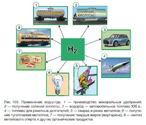 Где применяют водород и каковы перспективы его применение в будущем?— 2 answers