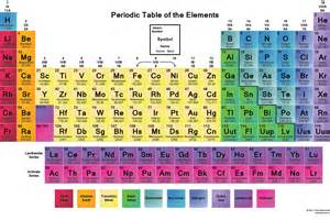 2016 New Elements Periodic Table