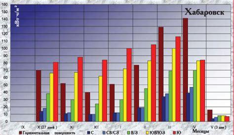 Метеонова уфиндекс солнечной активности в махачкале по часам на двое суток прогноз индекса ультрафиолетого излучения солнца uvindex
