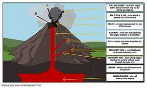 Label The Parts Of A Volcano Activity