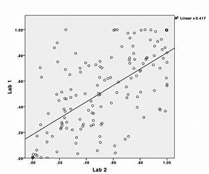 Spearman U0026 39 S Correlation Shows Significance But Scatter Plot