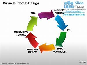 Company business process design circular sqa etl data ...