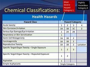 osha hazard communication and global harmonization system With ghs hazard classification