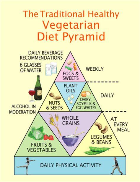 lacto vegetarian lacto ovo vegetarian food pyramid