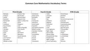 Chapel Hill Snippets: Common Core Math Vocabulary List