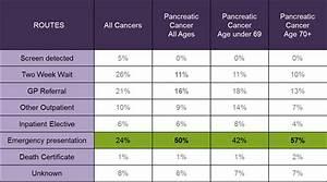 Diagnosis  Diagnosis Pancreatic Cancer
