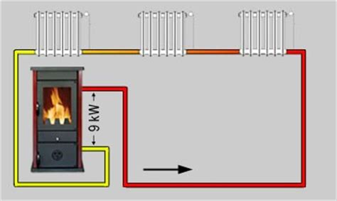 pelletofen wasserführend anschluss kaminofen wasserf 252 hrend f 252 r 568 00 inkl versand bittesch 246 n
