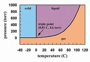 Liquids Help Page